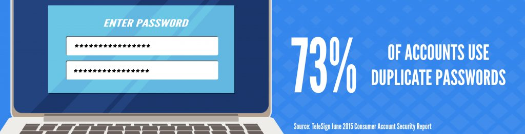 73% of accounts use duplicate passwords