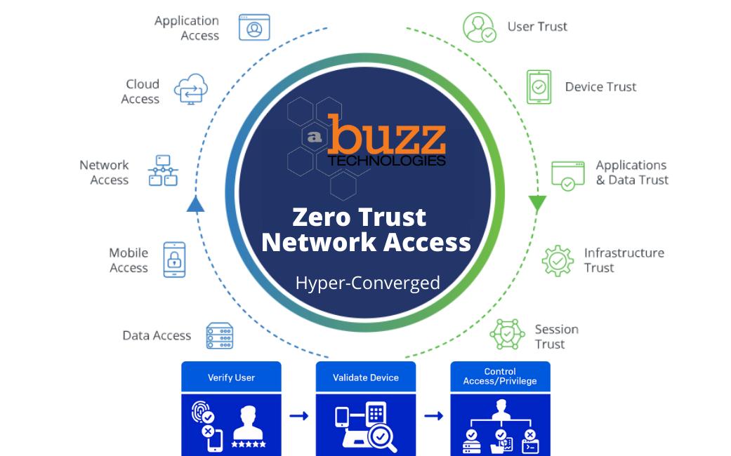 ZTNA Zero Trust Network Access